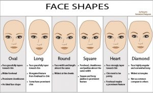 Animated graphic showing six face shapes oval long round square heart diamond