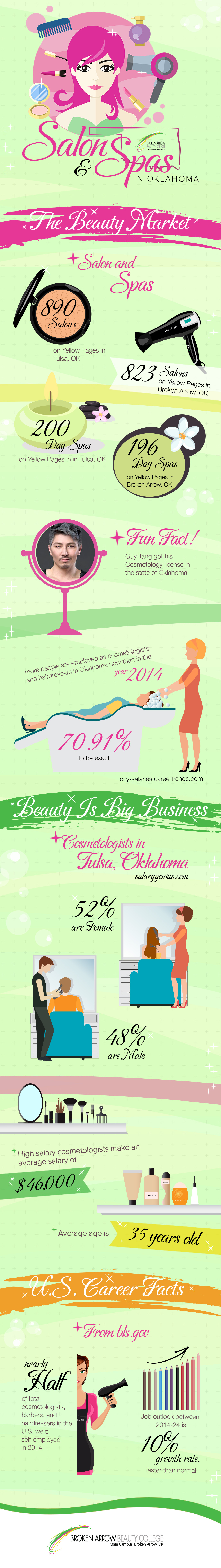 facts about the OK beauty industry