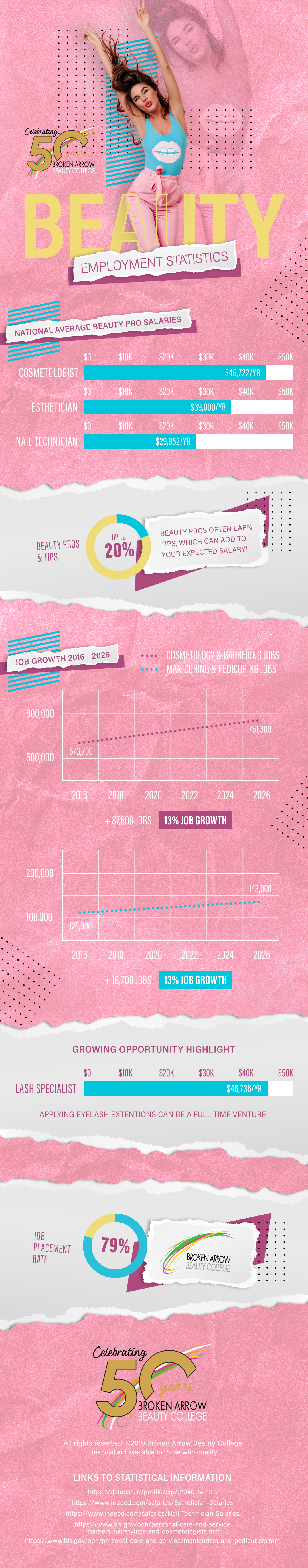 Beauty Industry Employment Statistics Infographic for Broken Arrow Beauty College