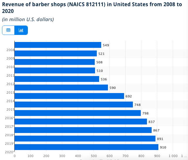 graph showing the growth in barbering